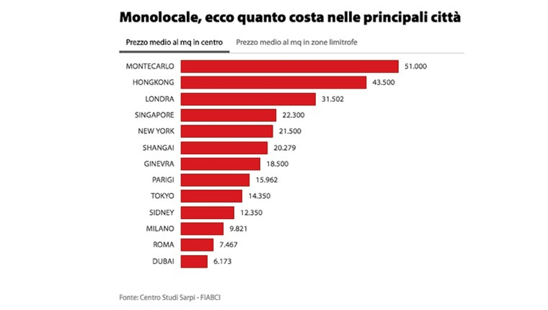 classifica costi